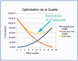 OptimisationQualite